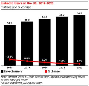 Linkedin-user-growth-rate-social-singam