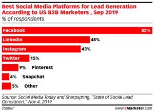 best-social-media-sites-to-get-more-leads-social-singam